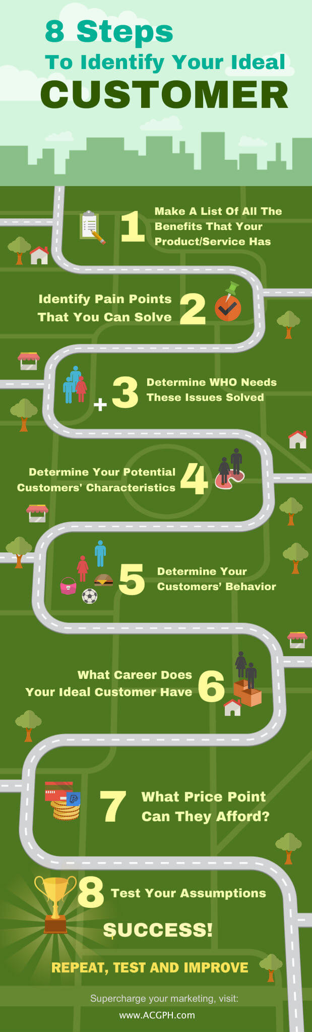 8 Steps To Identify Your Ideal Customer Infographics